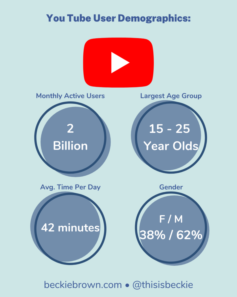 Infographic - YouTube Demographics