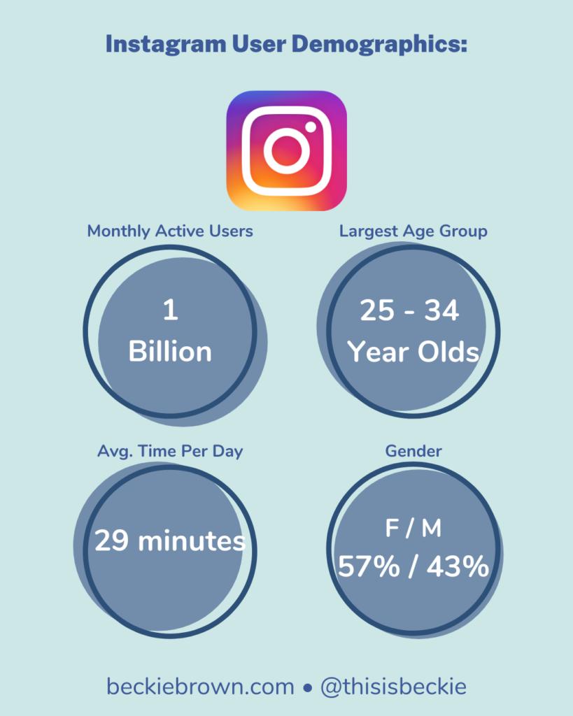 Infographic - Instagram Demographics