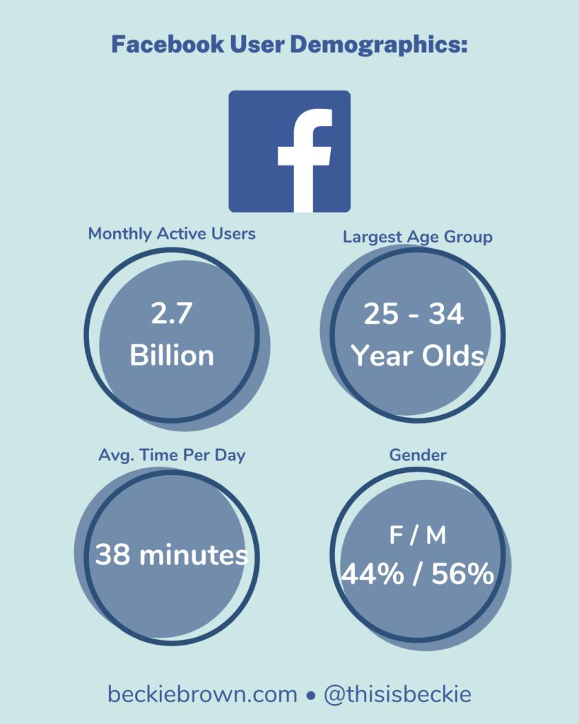 Infographic - Facebook Demographics